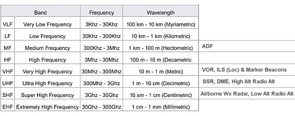 www TheAirlinePilots com :: View topic - Questions on Radio Frequencies