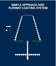 Airport Runway Lighting System - #traffic-club