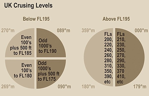 Www theairlinepilots com view topic cruising levels