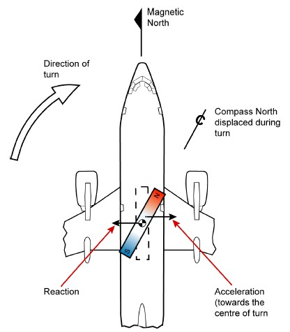 Theairlinepilots View Topic Direct Reading Compass Errors
