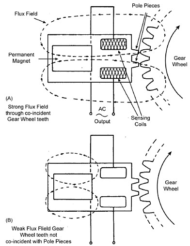 theairlinepilots com view topic tachometer the flux density of the field of a permanent magnet in the probe is greatest when the two prongs of the probe are coincident two teeth of a gear