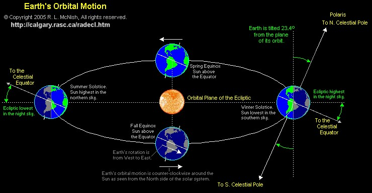 what causes the planets and moons in our solar system to orbit the sun - photo #43