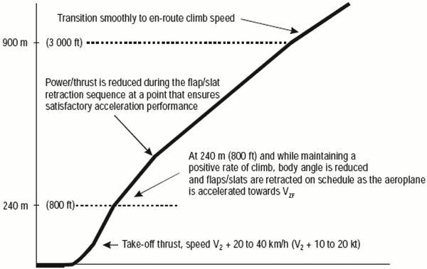 www.TheAirlinePilots.com :: View topic - Noise Abatement Procedures
