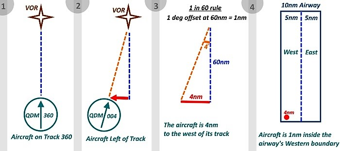 Theairlinepilots View Topic Questions On Vor